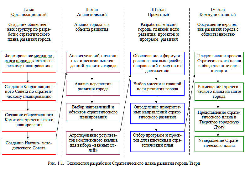 Стратегического плана